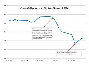CBI Chart June 2014