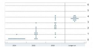 FOMC YE FF June 18 2014