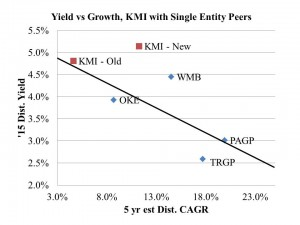 KMI Peer Group Comparison August 14 2014