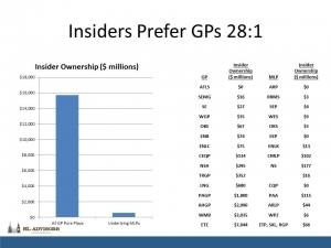 Insiders Prefer GPs Original Chart Larger