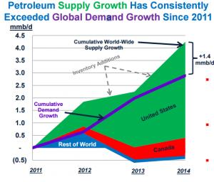 World Petroleum Supply Growth PAA June 2015