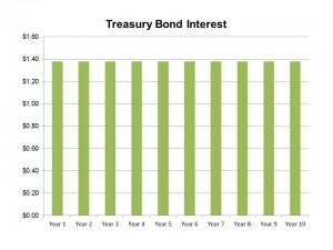 Stocks vs Bonds July 11 2015 (Bonds)