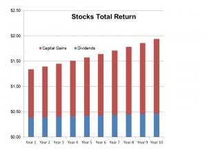 Stocks vs Bonds July 11 2015 (Stocks)