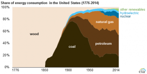 US Energy Usage