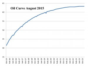 Oil Curve August 2015