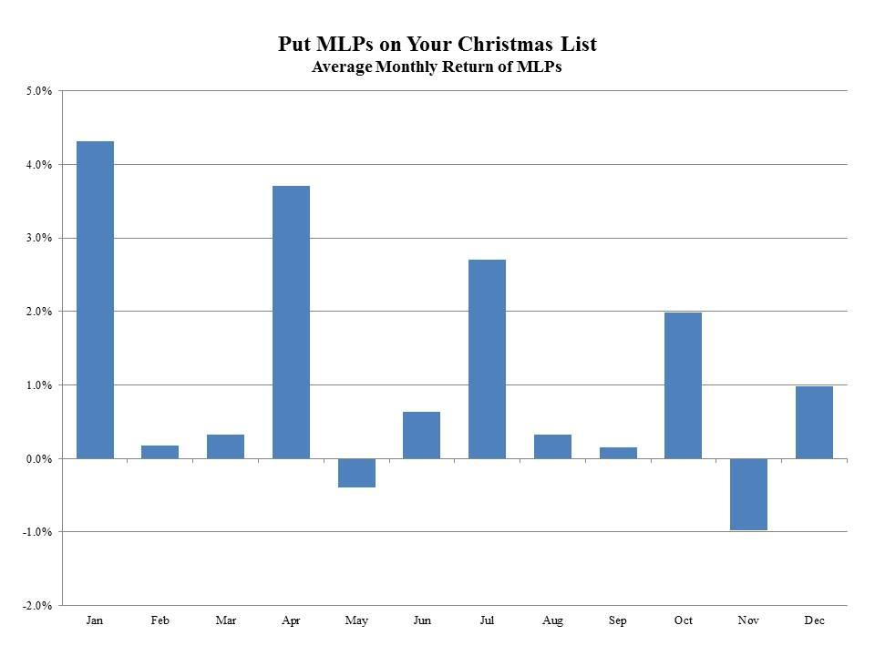 MLP Seasonals