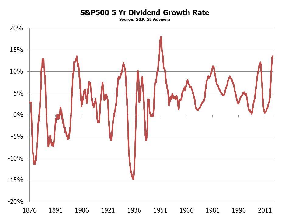 S&P Dividend Growth Rate October 23 2015