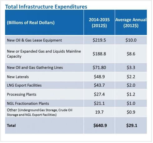 INGAA Infrastructure Estimates Blog Jan 3 2016