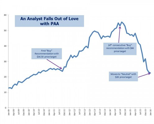 PAA Chart for Jan 17 2016