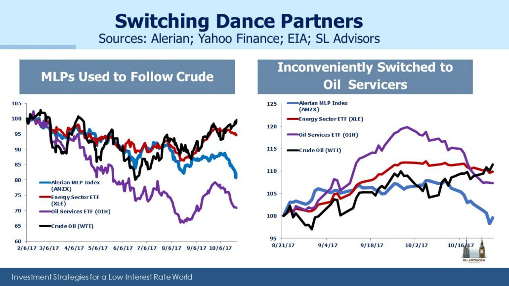 Investors refine bets on crude price gaping barnsley vs york betting tips