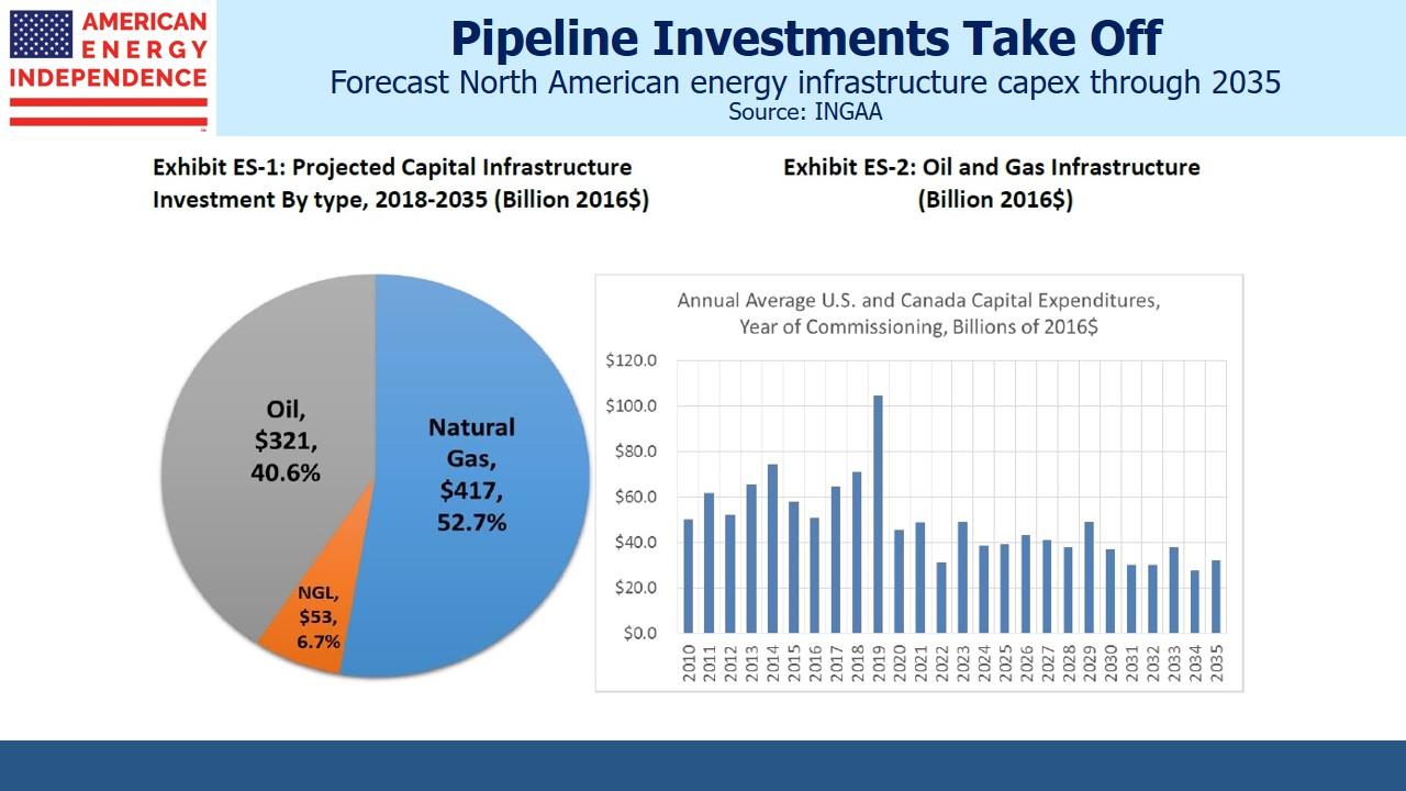 New Pipeline Investment Roars Back - SL-Advisors