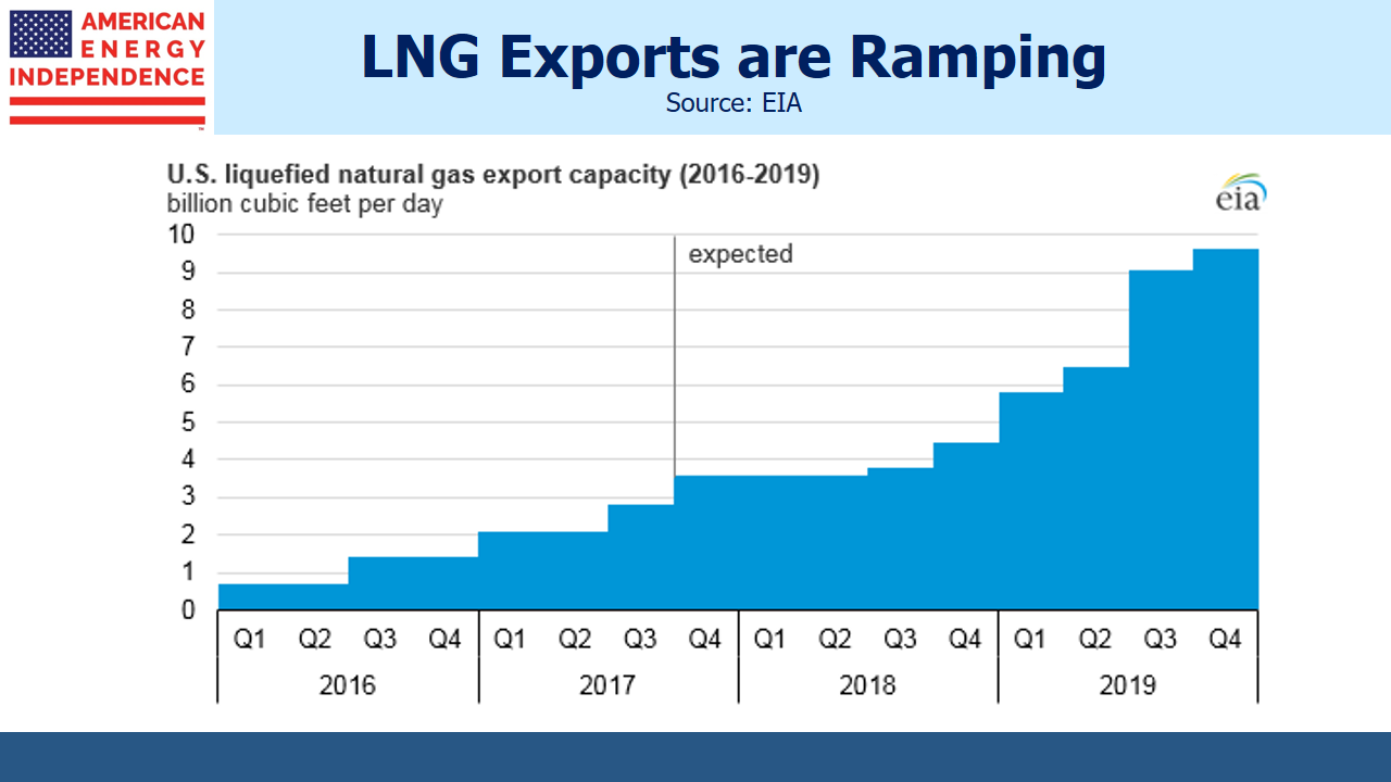 U.S. Oil and Gas Exports - LNG