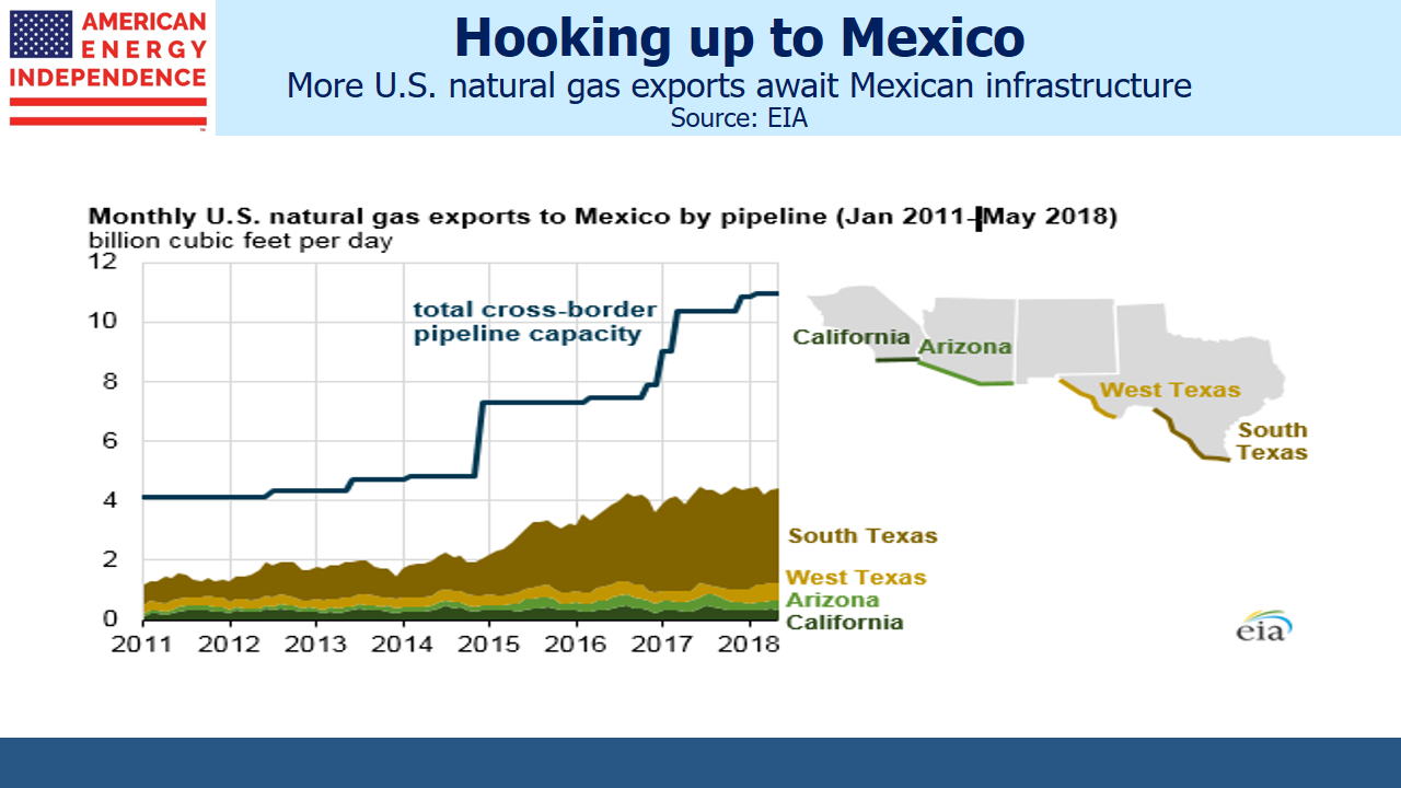 U.S. Oil and Gas Exports - Mexico