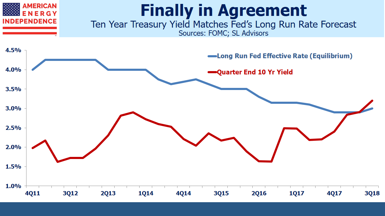 10yr Treasury Yield Matches Feds Long Run Rate