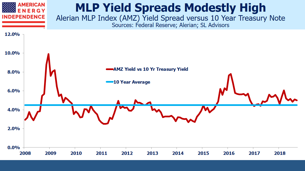 MLP Yield Spread vs 10 Year Treasuries