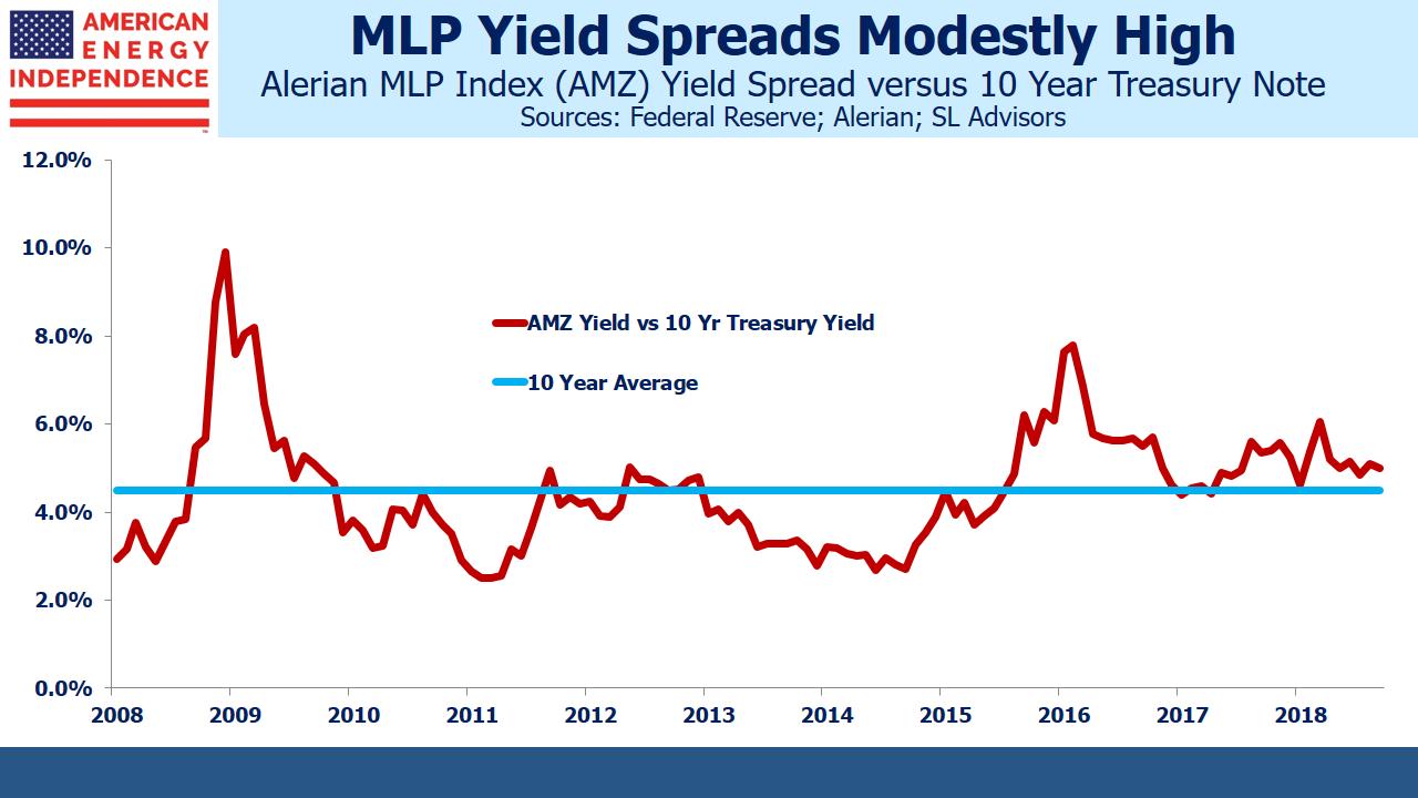 MLP Yield Spread vs 10 Year Treasuries