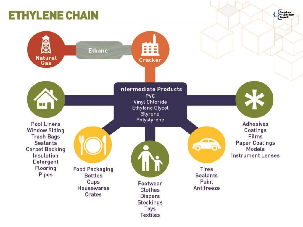 Plastics are the by-product of ethane
