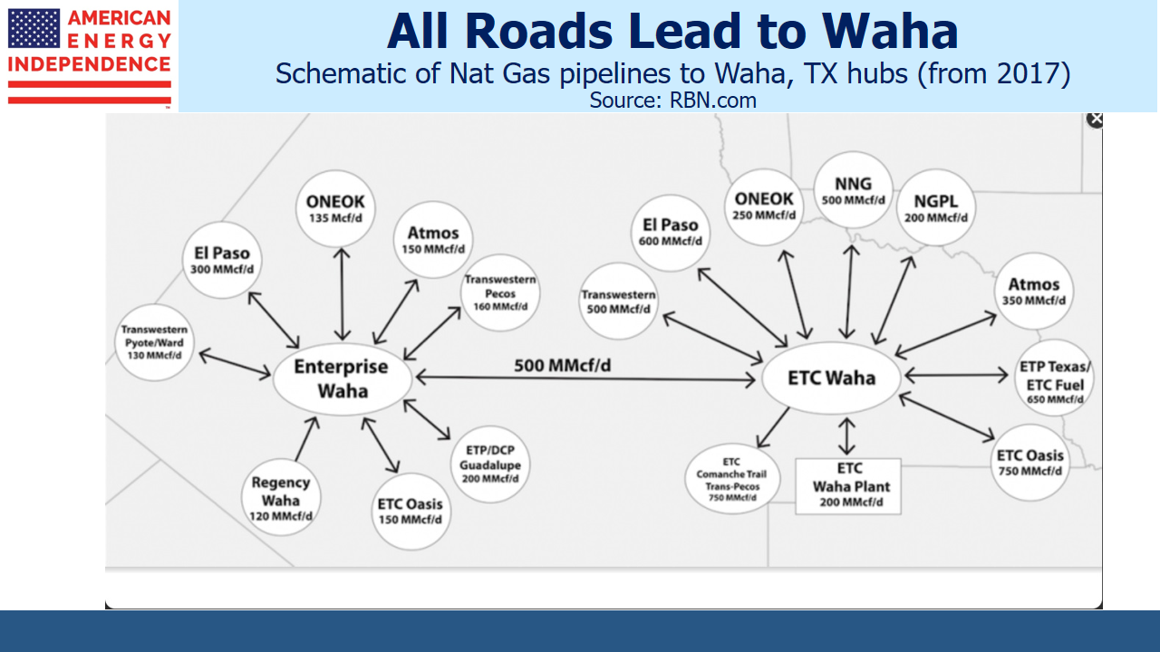 Rising Rates Reflect Strong Pipeline Fundamentals - SL-Advisors