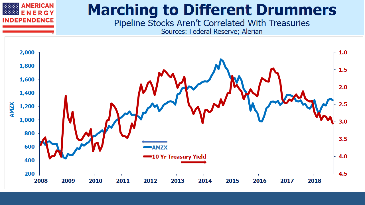 Pipeline Stocks Uncorrelated to Treasuries