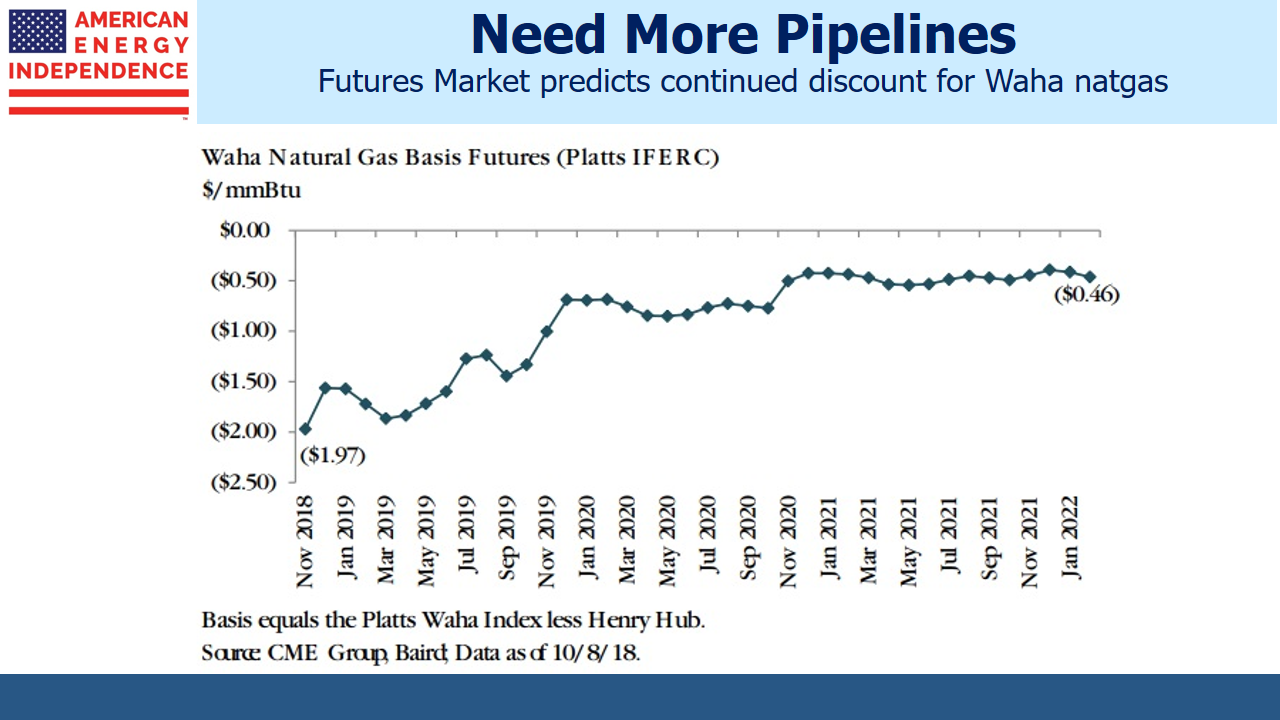 Waha Natural Gas Basis Futures