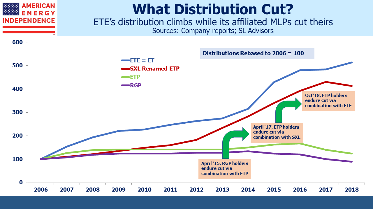 ETEs Distributions Climb While its Affiliate MLPs Decline