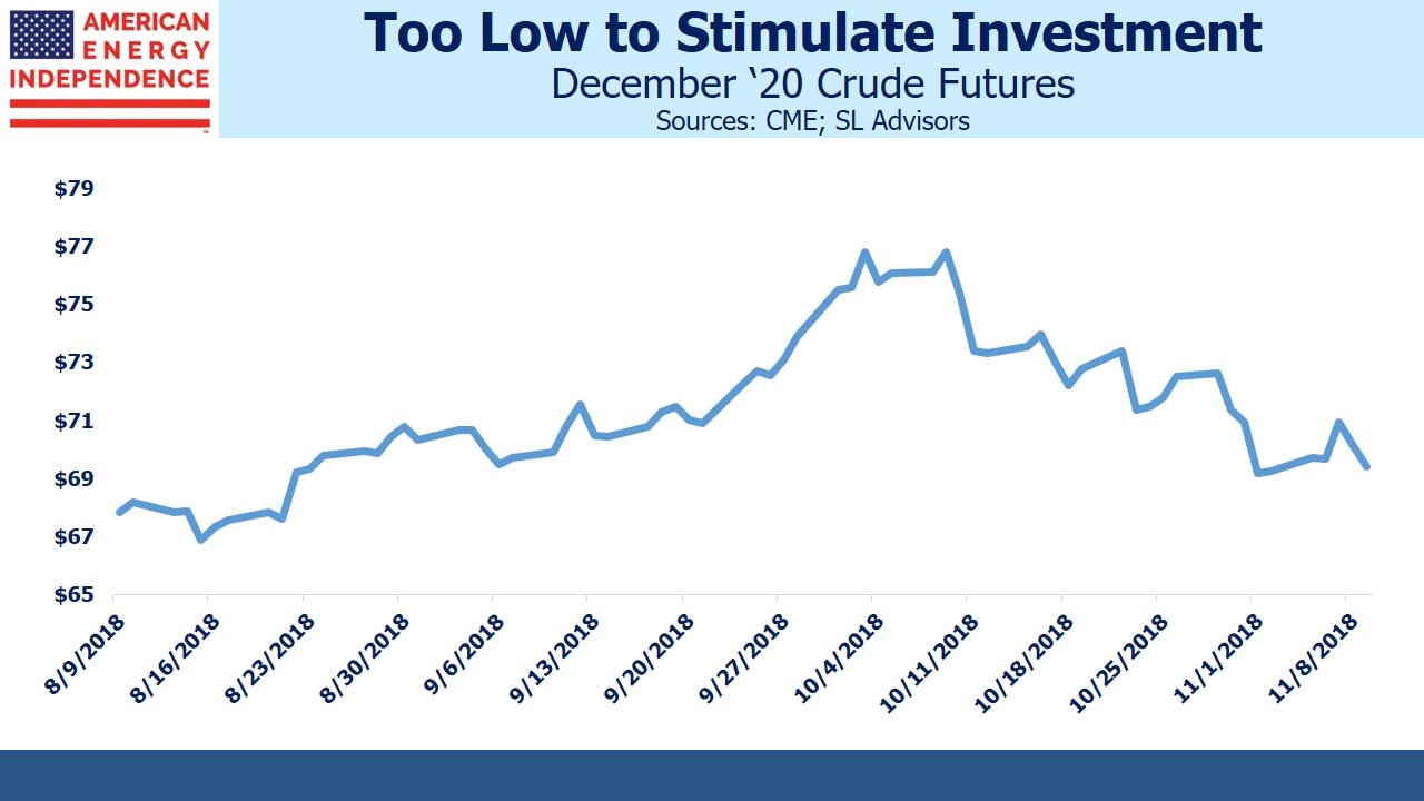 Crude Oil Futures Dec '20