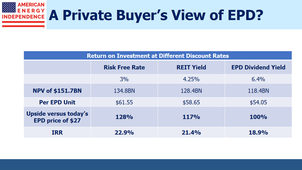 EPD Return on Investment at Different Discount Rates