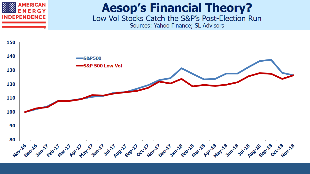 Low Vol Stocks vs SP 500