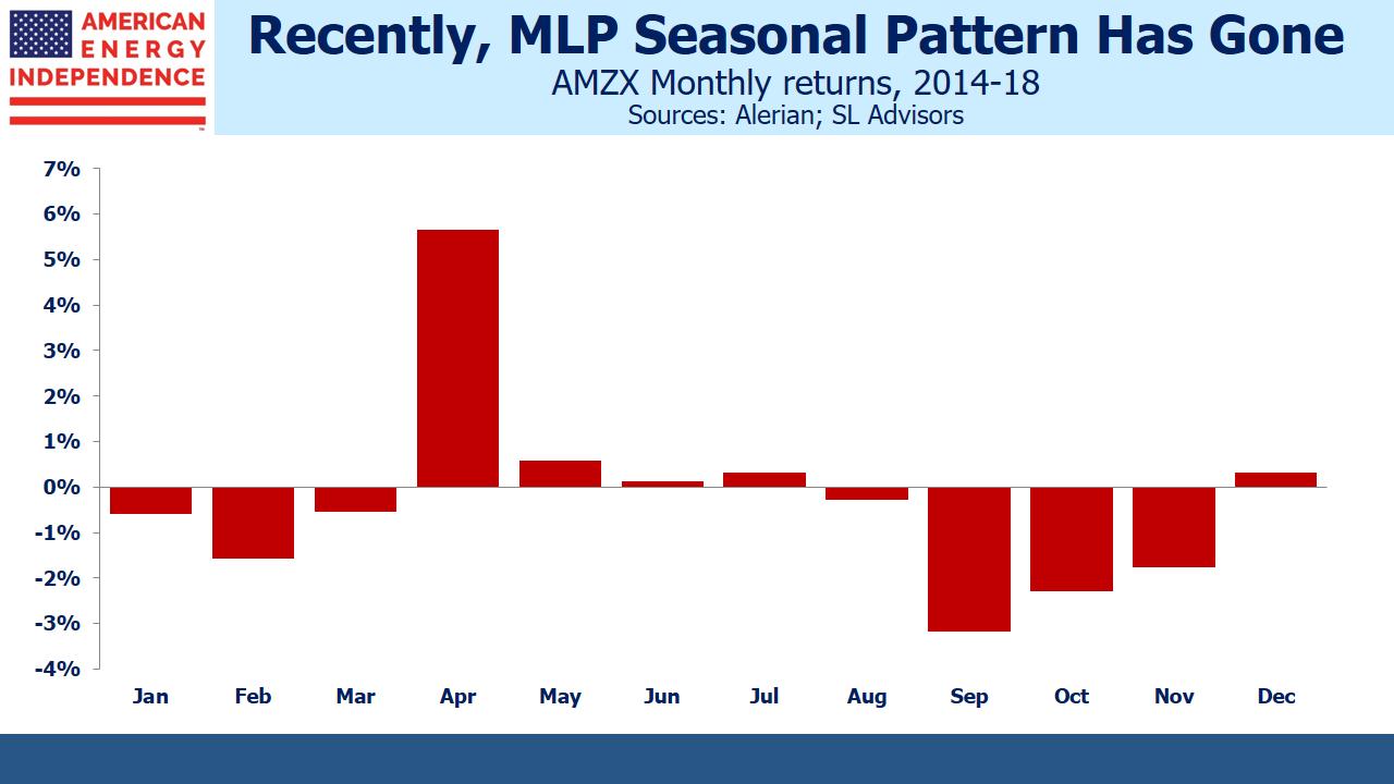 MLP Seasonal Pattern Has Gone