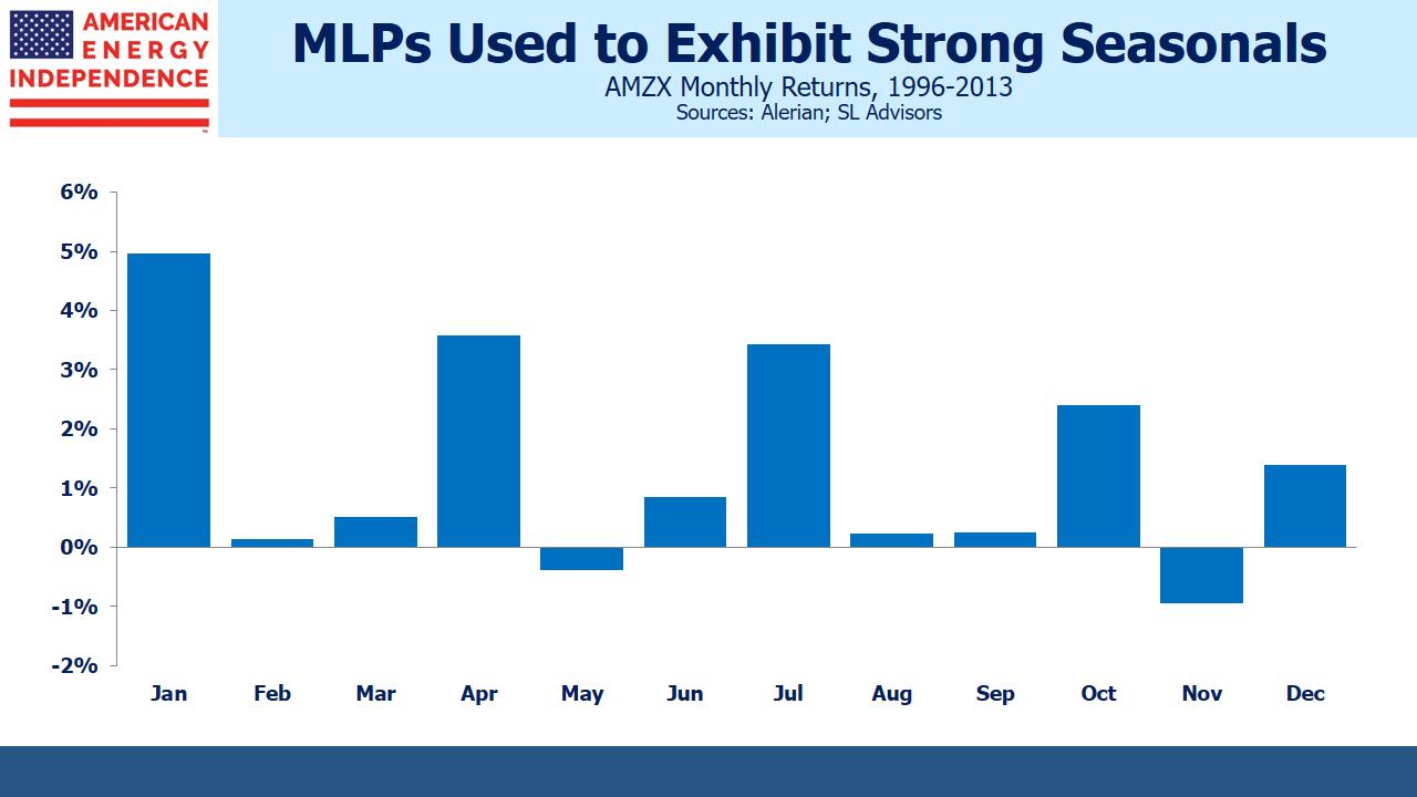MLPs Exhibit Seasonal Pattern