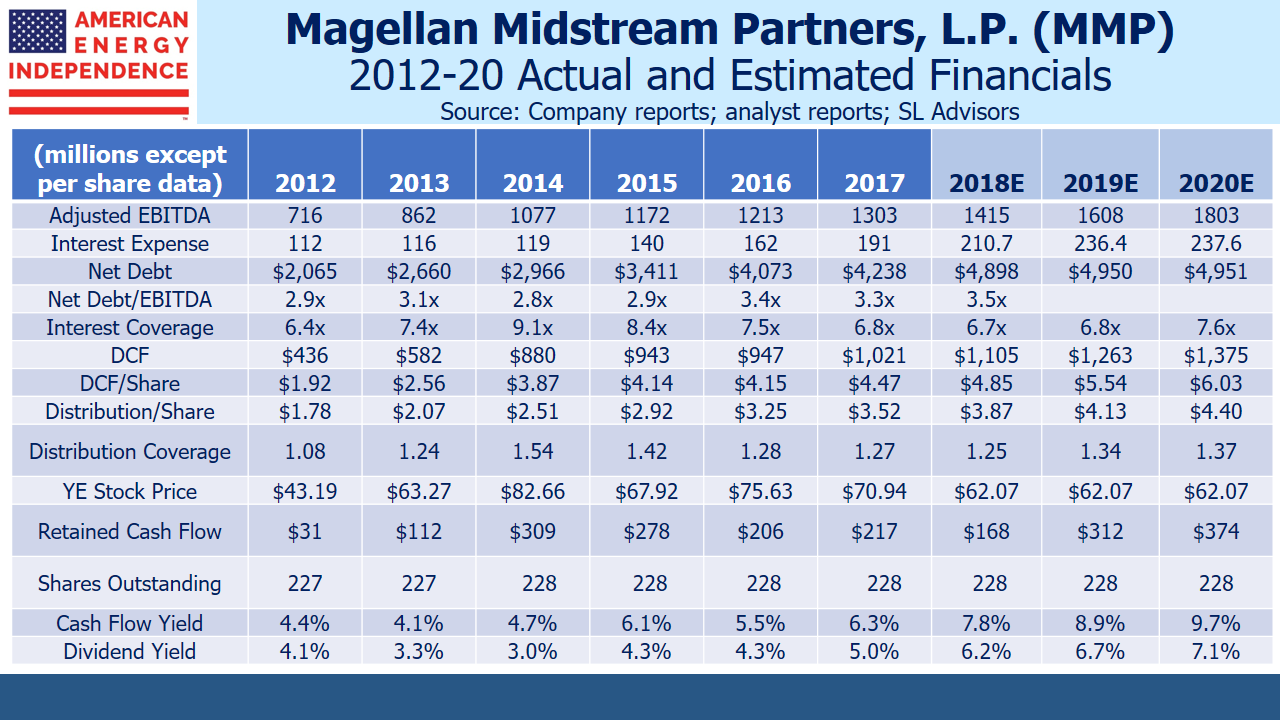 Magellan Midstream Partners Financials