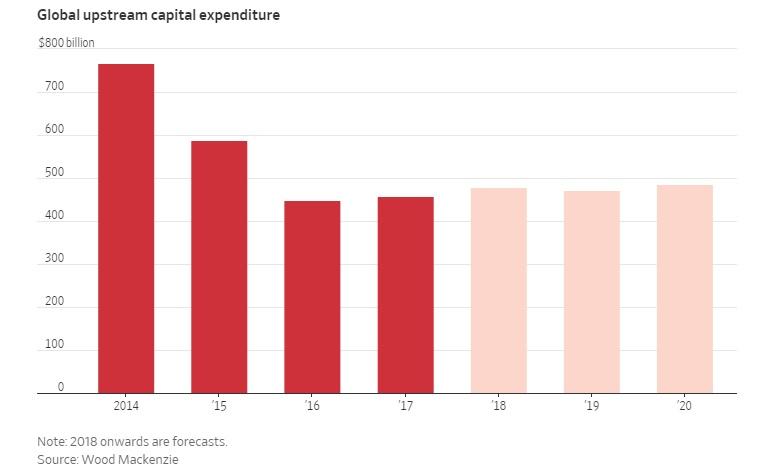 Upstream Spending for Big Oil