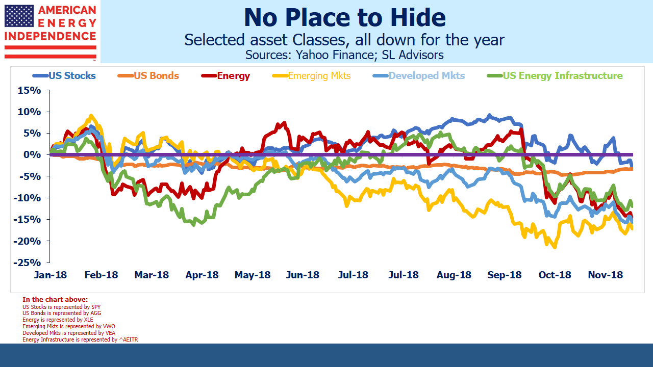 No Place to Hide: Asset Classes Down in 2018