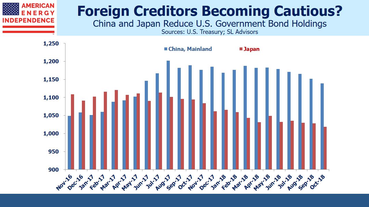 China and Japan Reduce US Bond Holdings