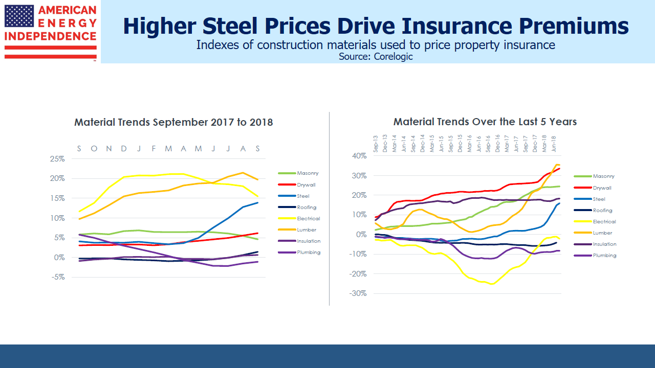 Steel Prices Drive Insurance Premiums Higher