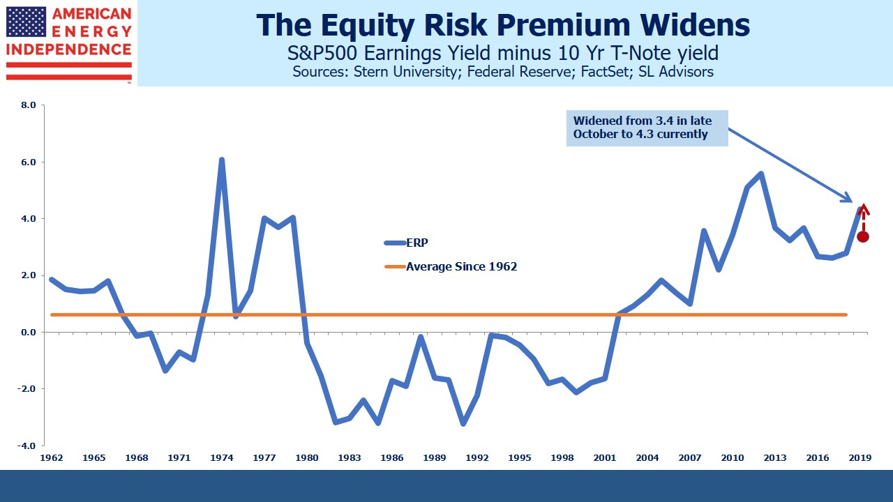 The Equity Risk Premium Widens