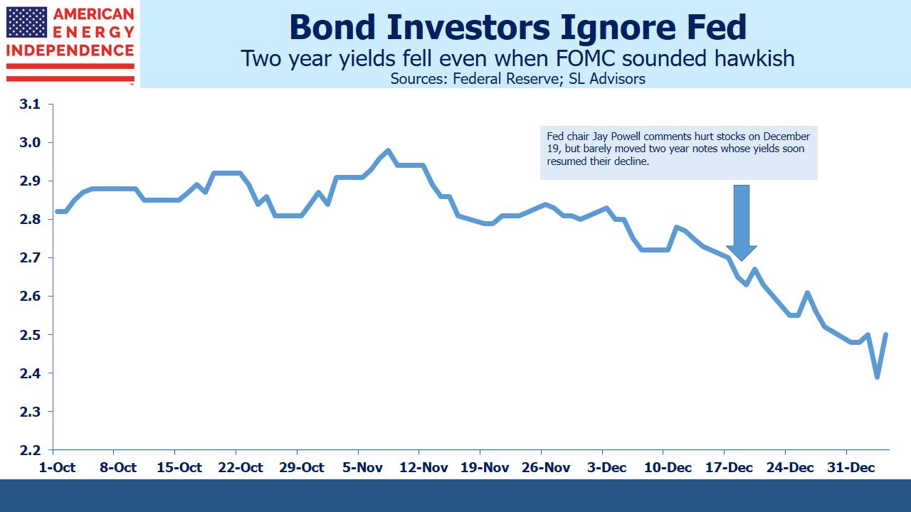 2 Yr Treasury Yields Fall Despite Hawkish Fed