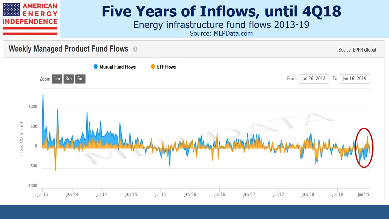 86748f5f962619 Energy Infrastructure 5 Years of Inflows