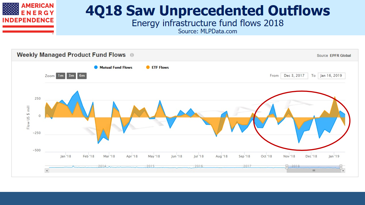 55ec5d4d5291c7 Energy Infrastructure Q418 Fund Outflows