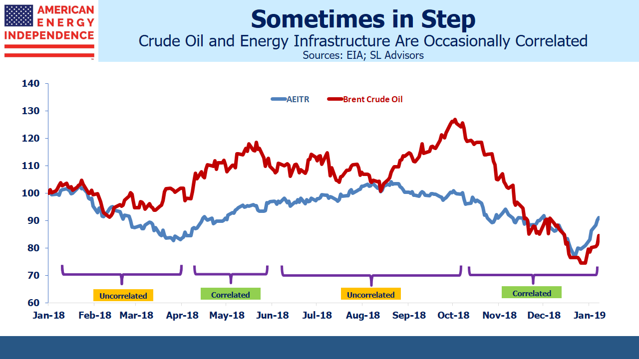 Energy Infrastructure Sometimes In Step with Crude Oil