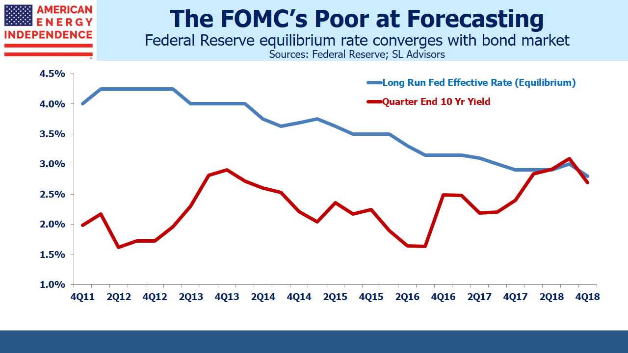 FOMC Evolving Rate Forecasts