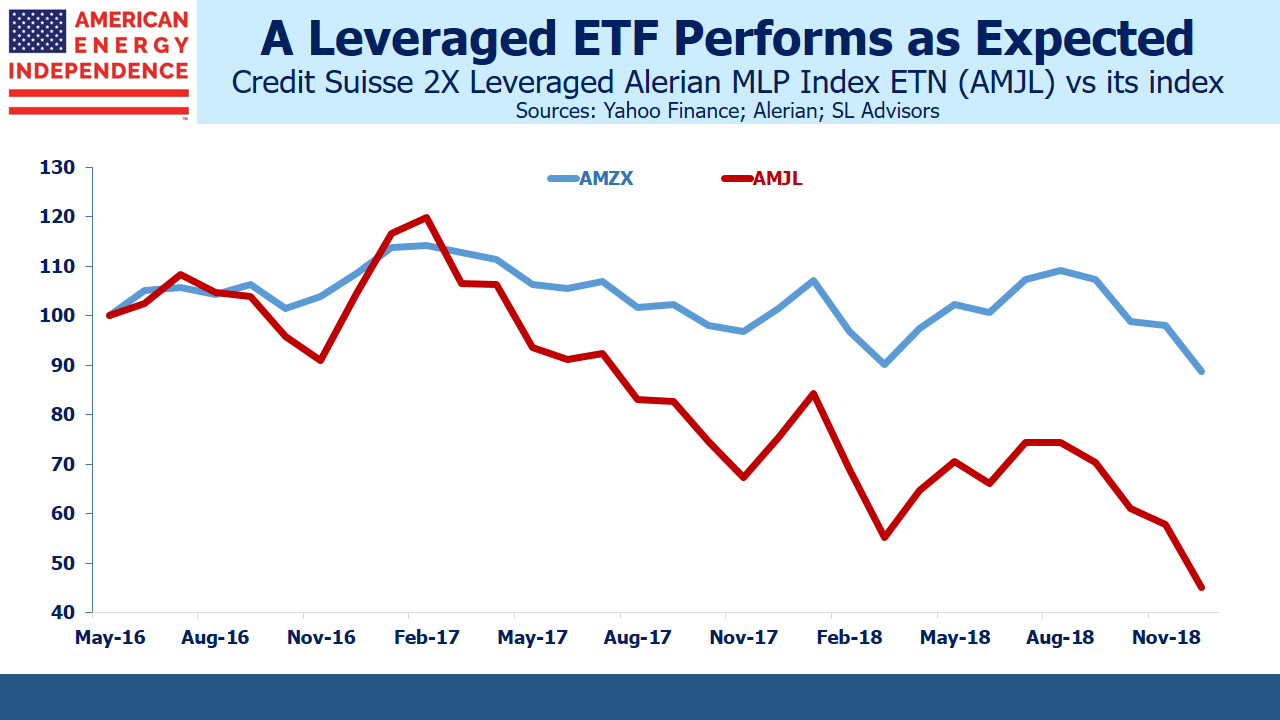 Leveraged ETF AMJL vs AMZX