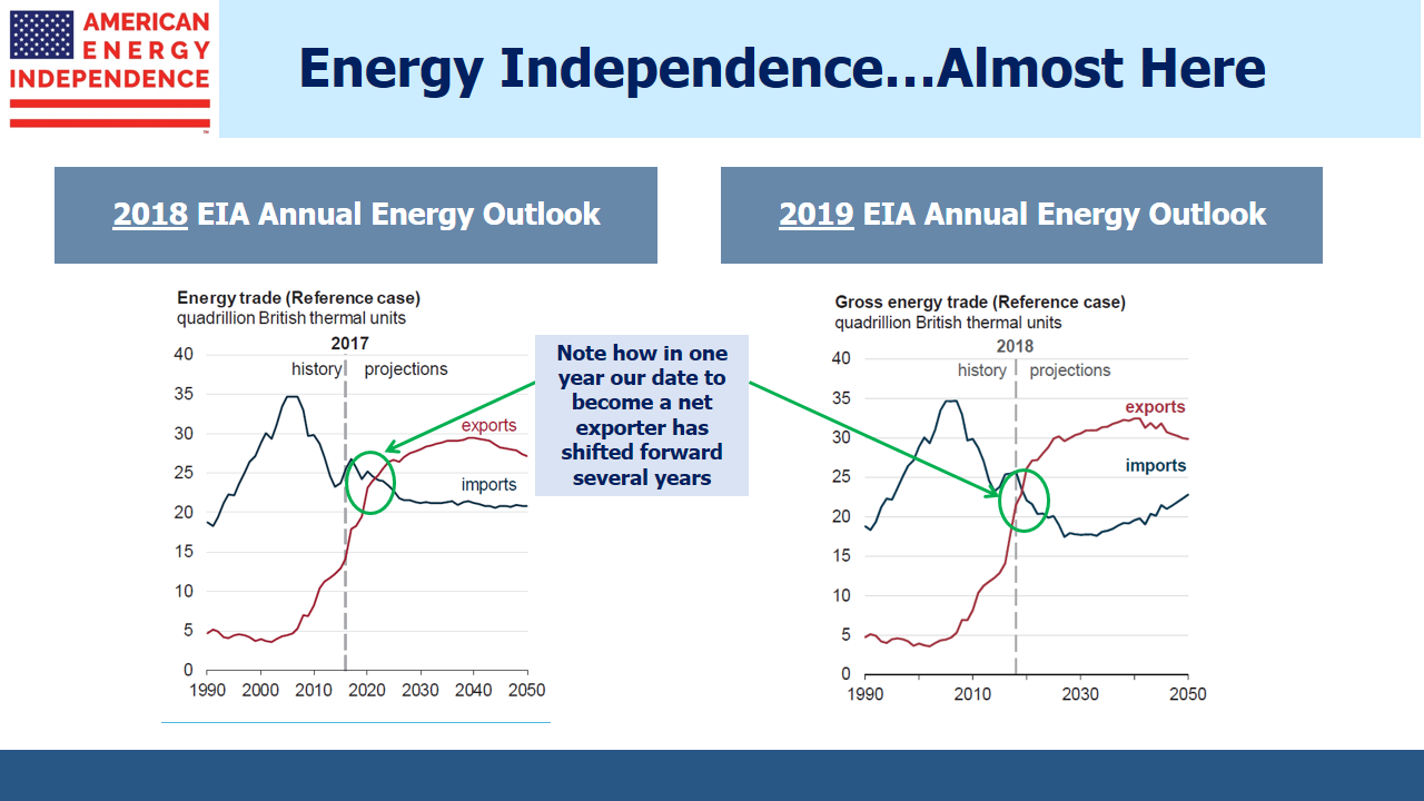 b52cc82744704e EIA Annual Energy Forecast 2018 vs 2019