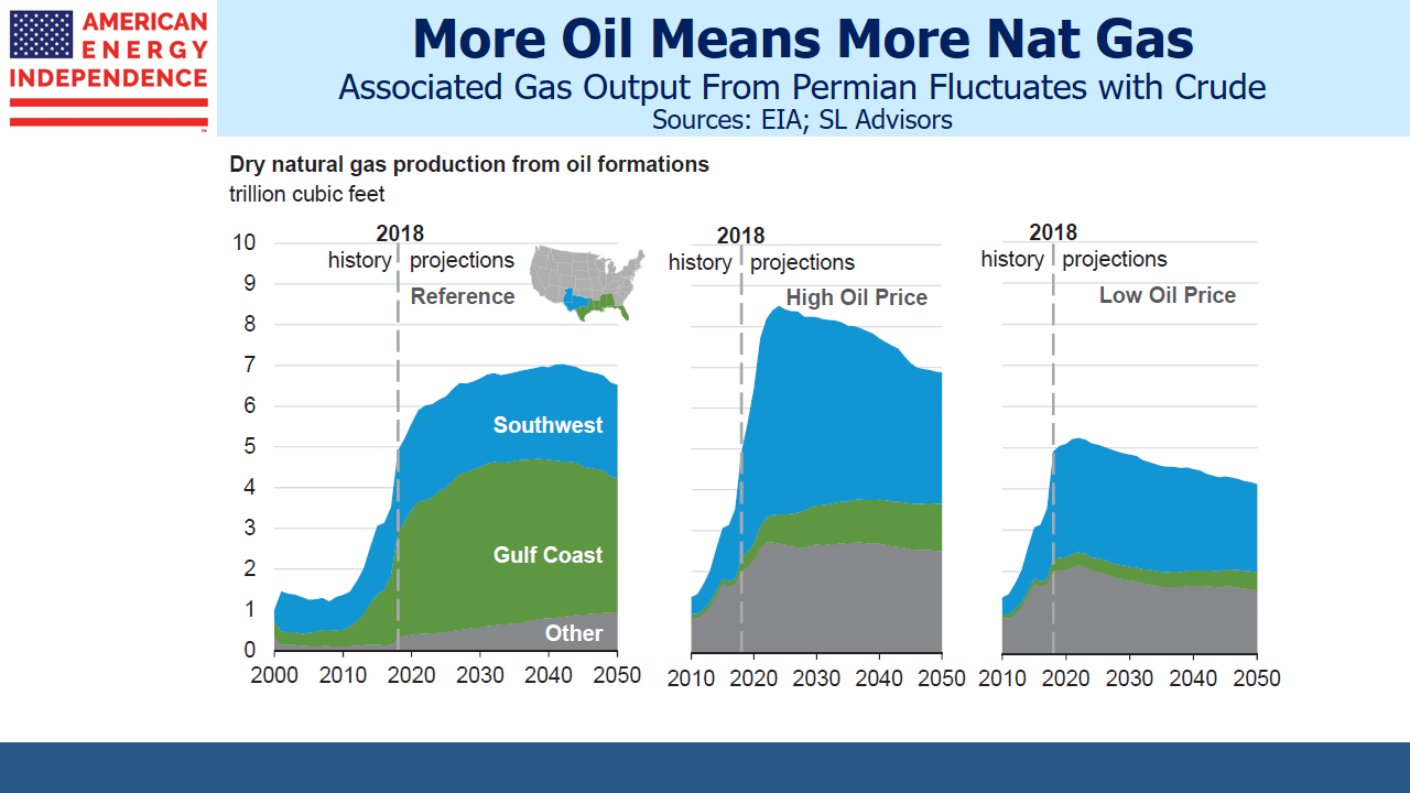 8a75aff1de03a6 EIA Associated Natural Gas Production