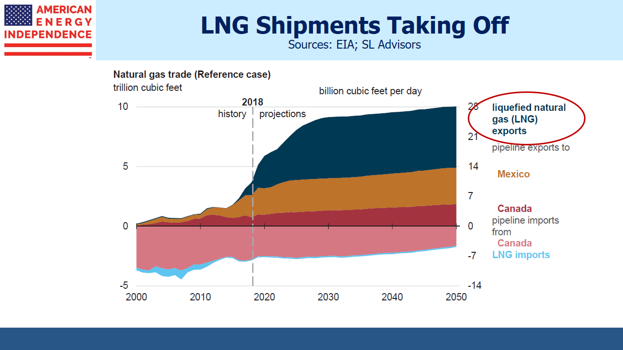 EIA LNG Projections