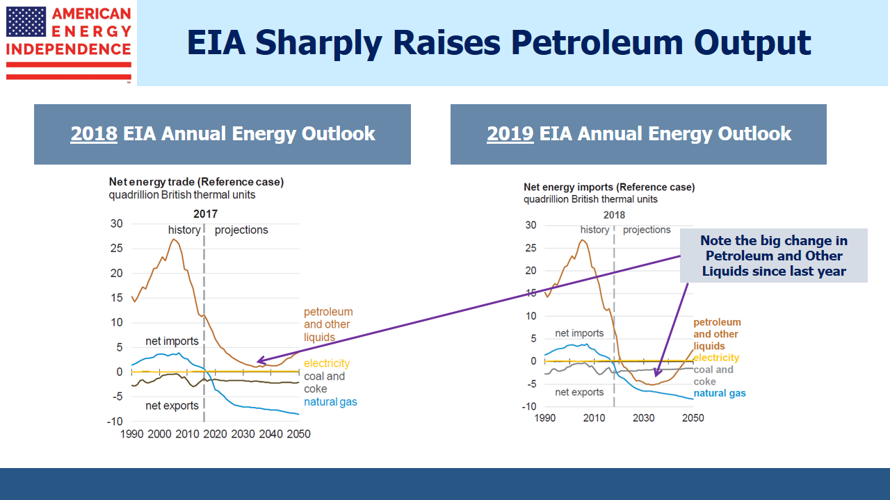 EIA Net Energy Trade 2018 vs 2019