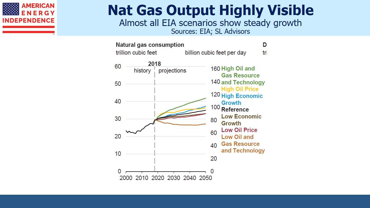 a98f1fd3fde53b EIA Steady Rise in Natural Gas Production