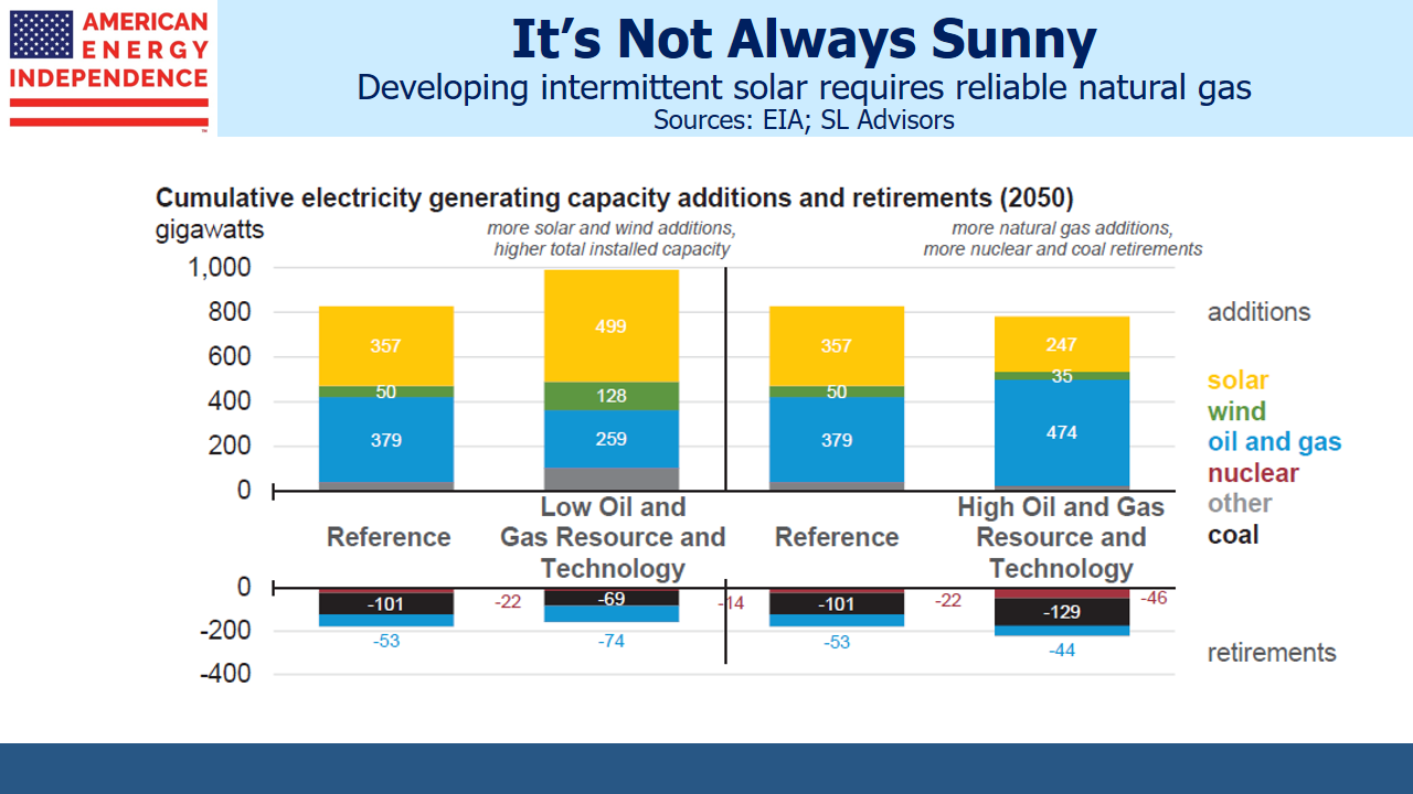 b1eff2512af203 Intermittent Solar Needs More Natural Gas. Natural gas is in ...