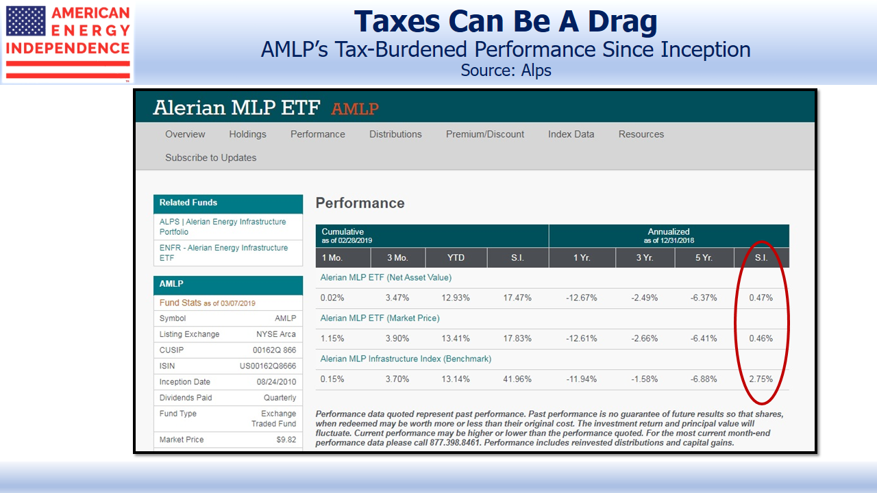 AMLP's Tax Burdened Performance