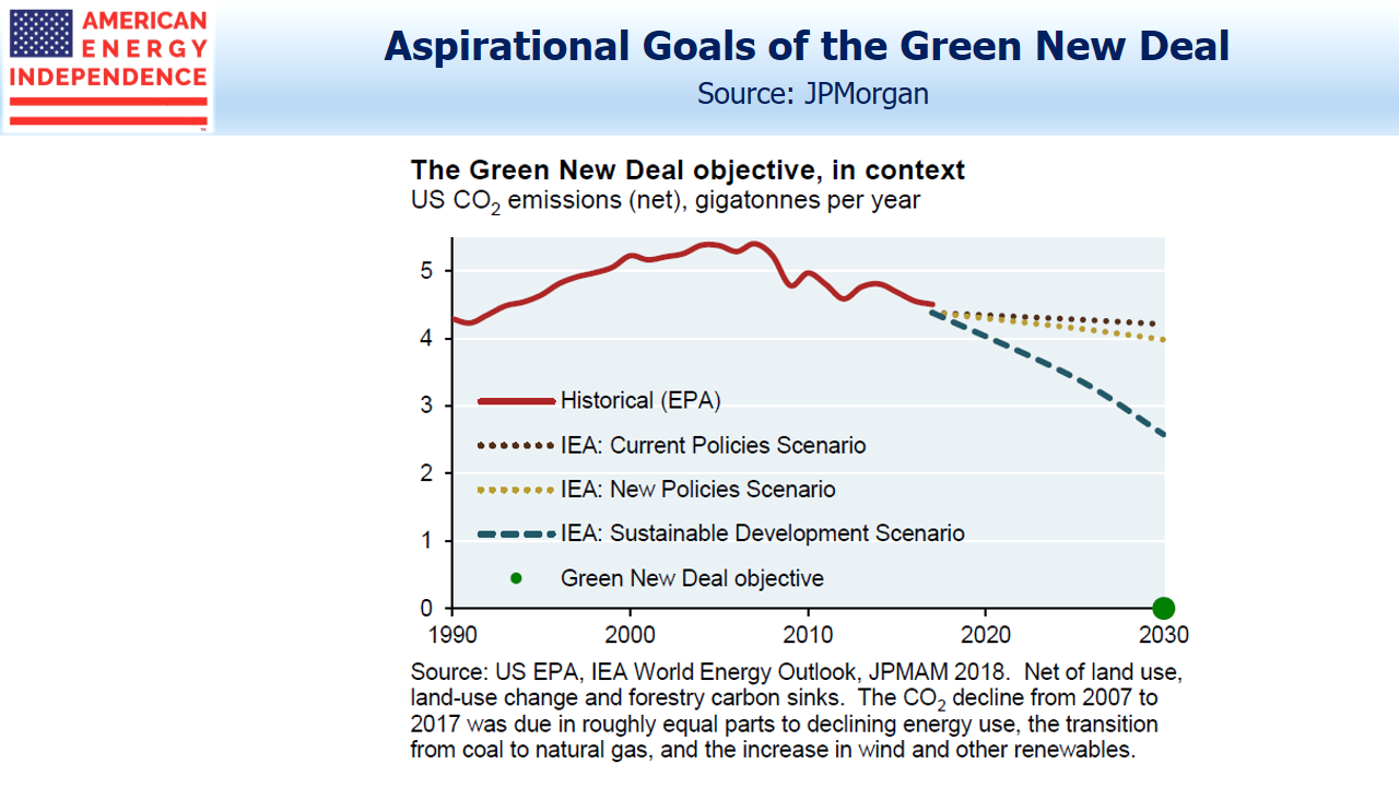 Aspirational Goals of the Green New Deal